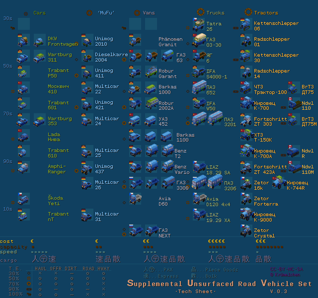 technical overview of trucks sorted by type and date (v. 0.3)
