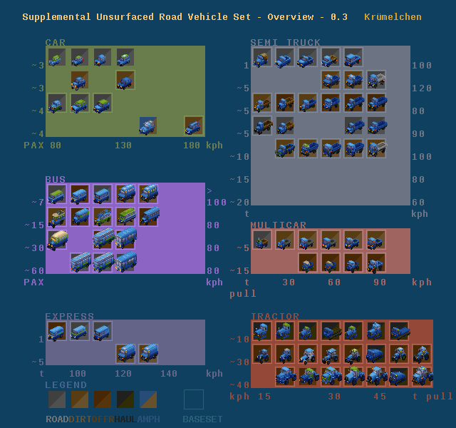 systematic overview of trucks grouped by type and sorted by load and speed (v. 0.3)
